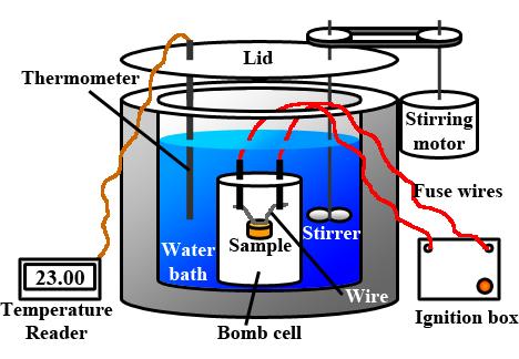 Bomb_Calorimeter_Diagram.png