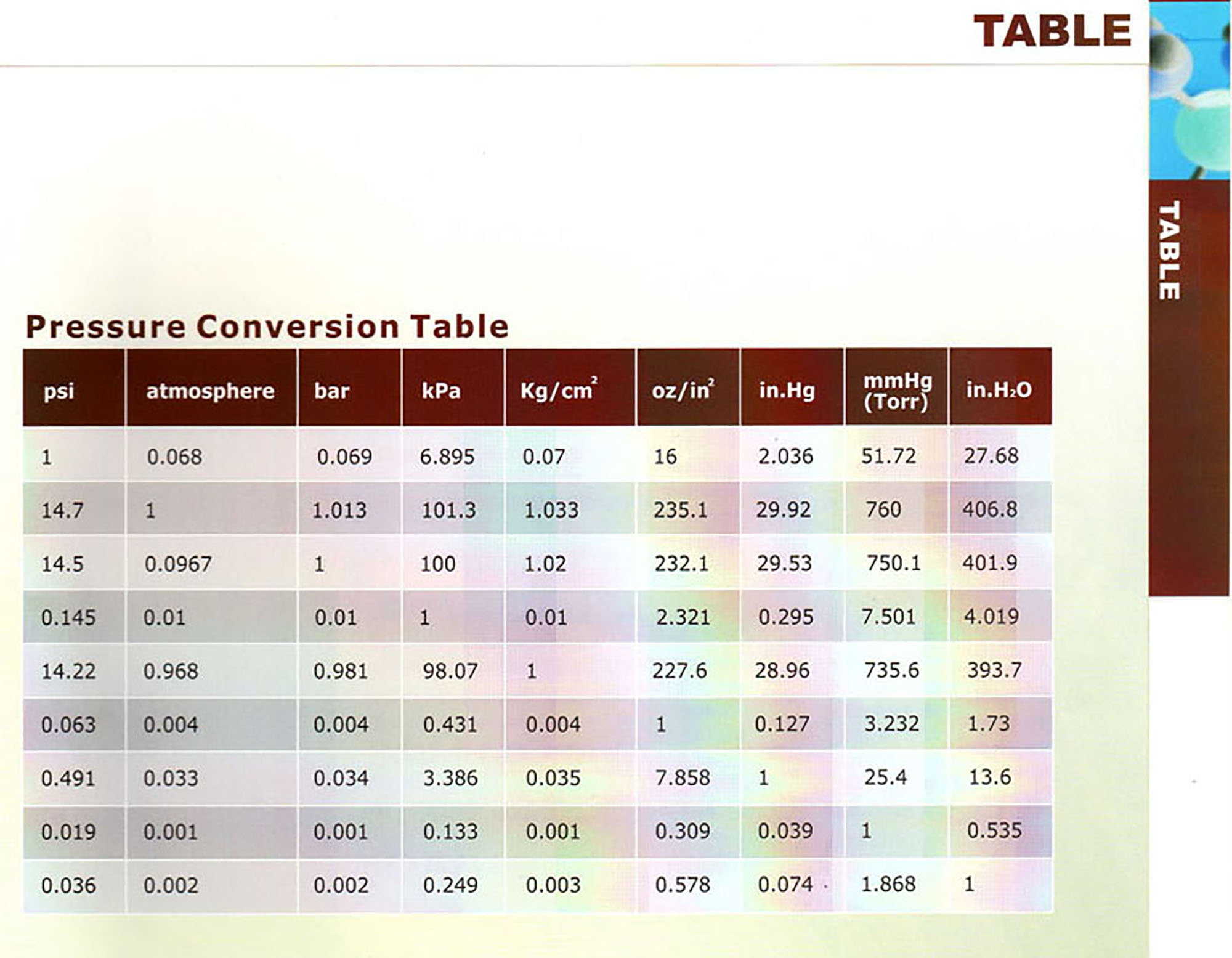 PREASSURE_CONVERSION_TABLE.jpg