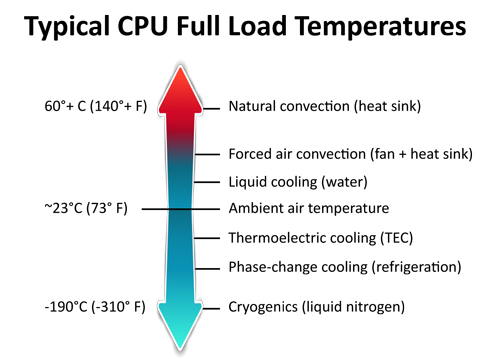 Typical-CPU-Full-Load-Temperatures.jpg