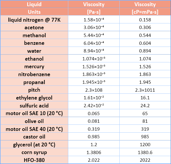 motor oil viscosity table impremedianet